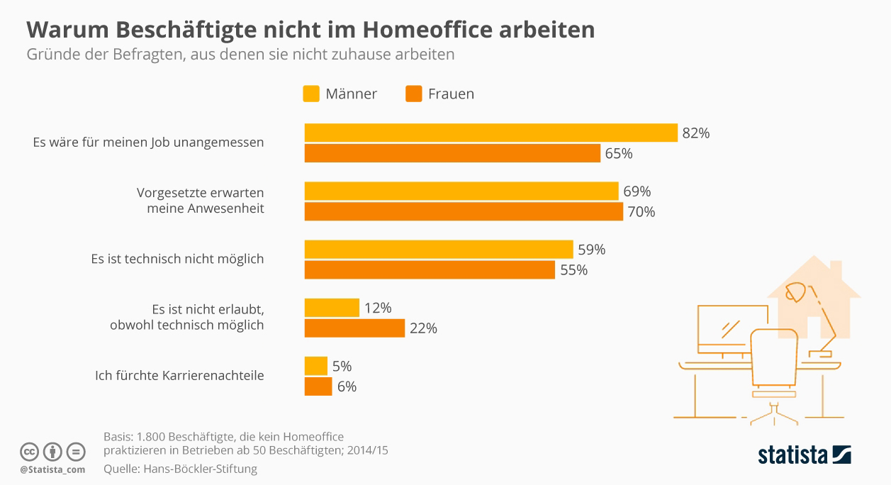 statista home office grafik