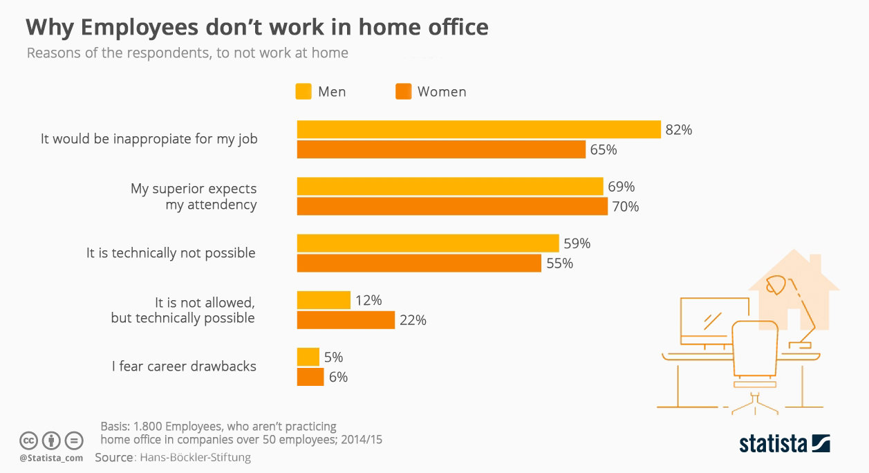statista home office graphic